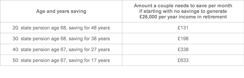 How to achieve an income in retirement of £26,000